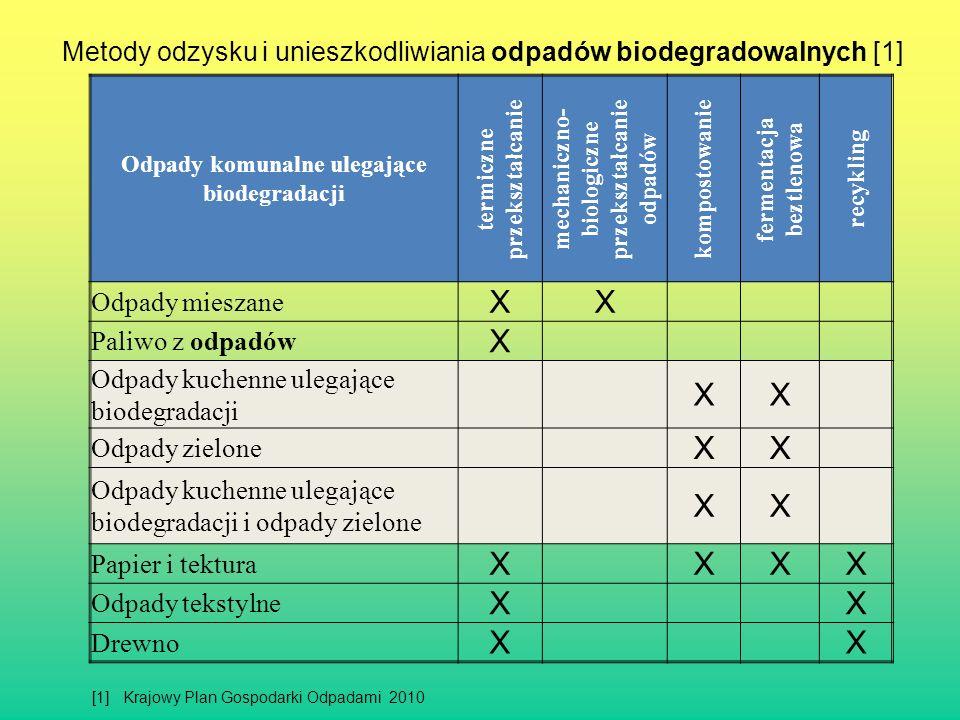 X Metody odzysku i unieszkodliwiania odpadów biodegradowalnych [1]